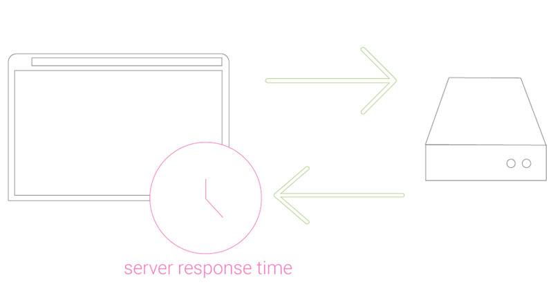 server-response-time