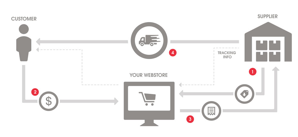 Dropshipping workflow ecommerce business