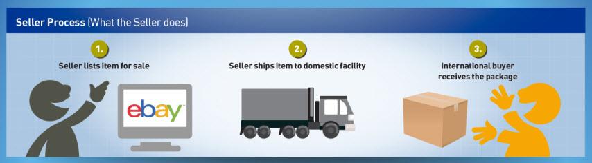 Ebay ecommerce platform for dropshipping
