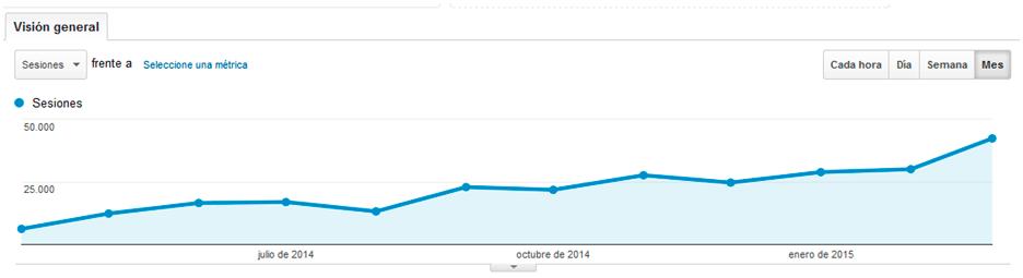 aumento visitas blog marketing and web