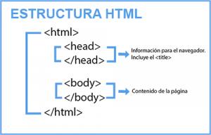 Estructura del código HTML