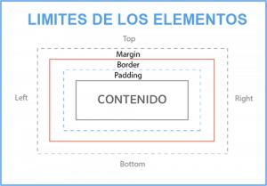 Limites de los elementos HTML y CSS