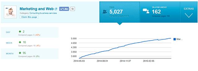 social numbers online digital marketing tools