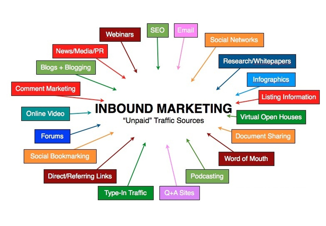 inbound marketing elements like email marketing blog content marketing social media marketing word of mouth seo