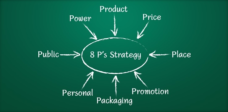markenting 8ps strategy