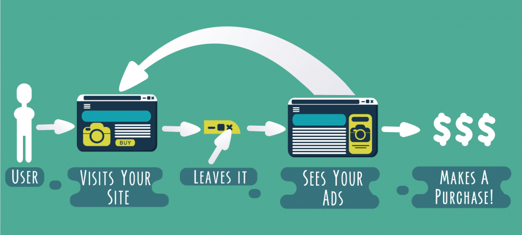 Graphic about remarketing