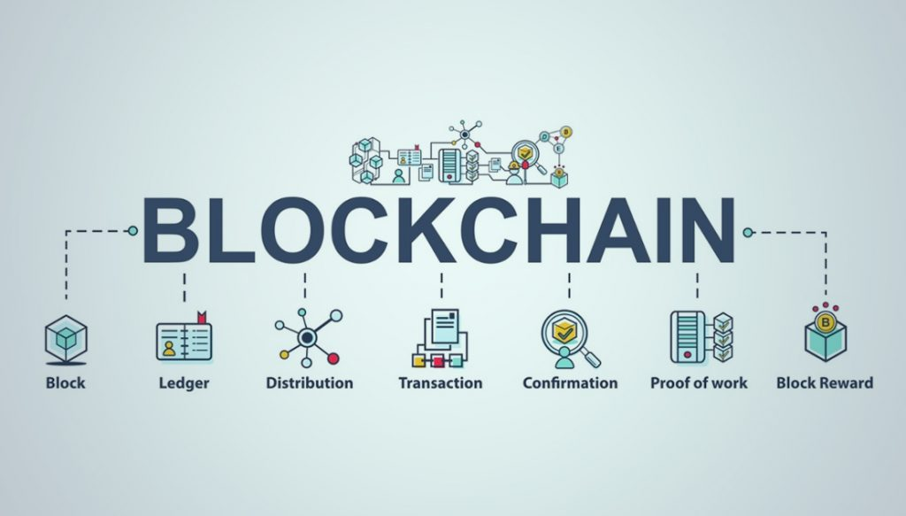 What Is The Blockchain And How Does The Blockchain Technology Work?