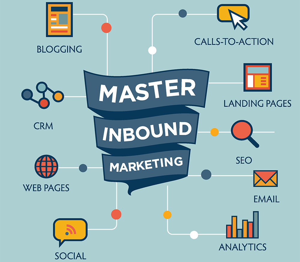 Blogging, Web Pages, Social, Call to Action or CTA, email, landing page, analytics or reporting and Inbound Marketing Graph with CRM vector icons