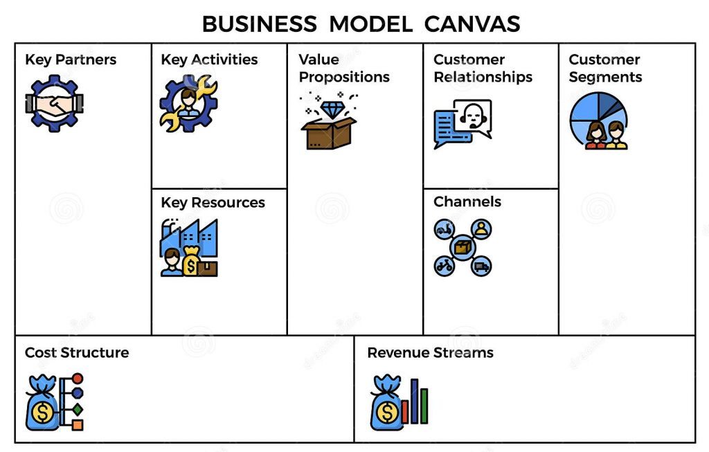 Canvas Model or Business Model Canvas for your business or project