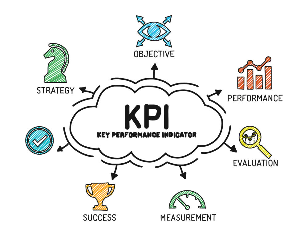 What Characteristics Should KPI's Have?