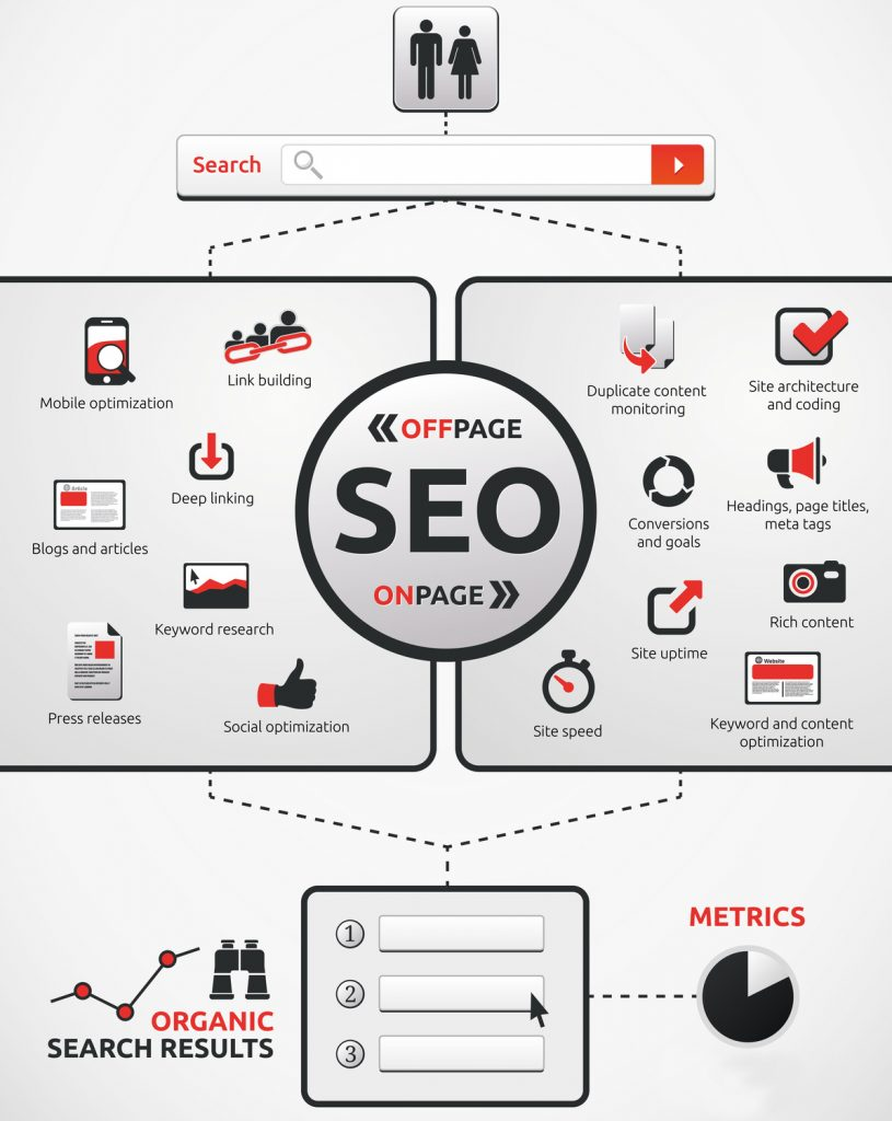 on page seo and off page seo differently Search Engine Optimization - SEO - Offpage and Onpage Icons