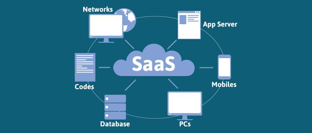Saas model softvare as a service