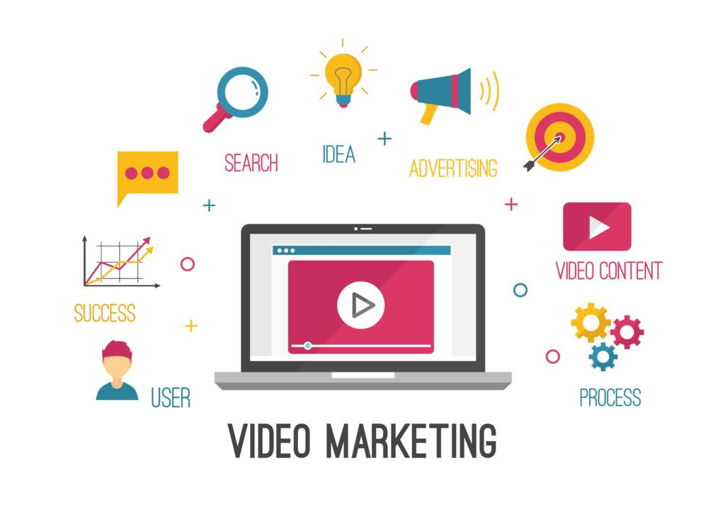 What Is Video Marketing? Trends And Benefits In Social Networks, video marketing involvement